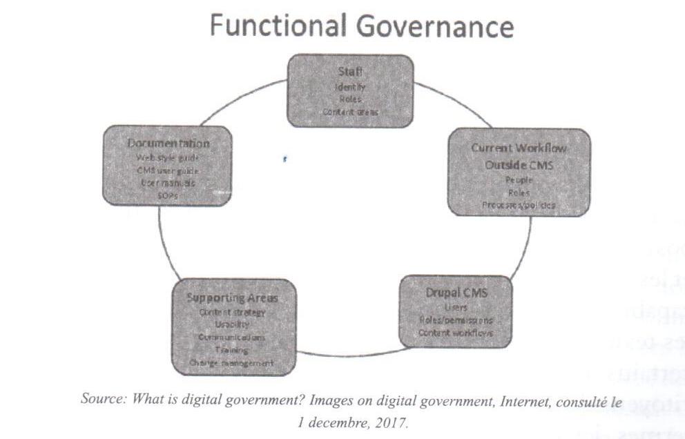 L'administration publique digitale: solution d'avenir pour la reforme de l'administration publique libanaise 103defense-7